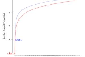 Tutoriel : Hypothèse de proportionnalité des risques