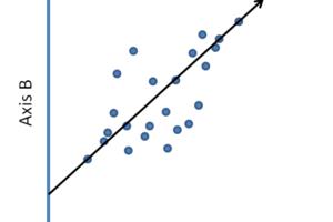 Tutoriel : Modèle de régression linéaire : comment évaluer les hypothèses du modèle ?