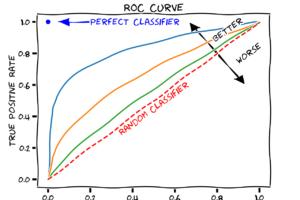 Tutoriel : Comment lire une courbe ROC et interpréter son AUC ?
